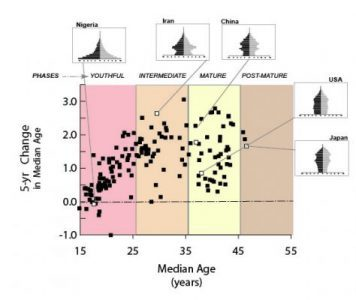 The NIC's Four Age-structural Phases